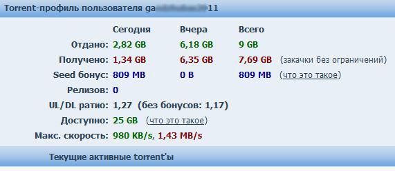 Результаты работы программы Torrent Ratio Keeper для накрутки рейтинга на торренте nnm-club.ru. Скриншот аккаунта.