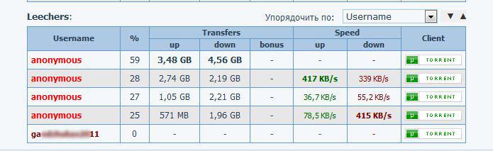 Списиок личеров на торренте nnm-club.ru. Правила накрутки с помощью программы Torrent Ratio Keeper.